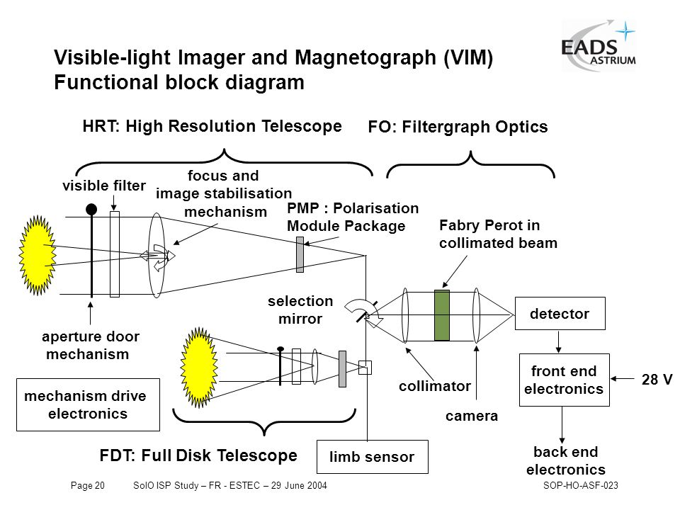 Page 20SolO ISP Study – FR - ESTEC – 29 June 2004SOP-HO-ASF-023 Visible-light Imager and Magnetograph (VIM) Functional block diagram detector front end electronics back end electronics HRT: High Resolution Telescope FDT: Full Disk Telescope FO: Filtergraph Optics Fabry Perot in collimated beam 28 V aperture door mechanism visible filter PMP : Polarisation Module Package collimator camera selection mirror limb sensor mechanism drive electronics focus and image stabilisation mechanism