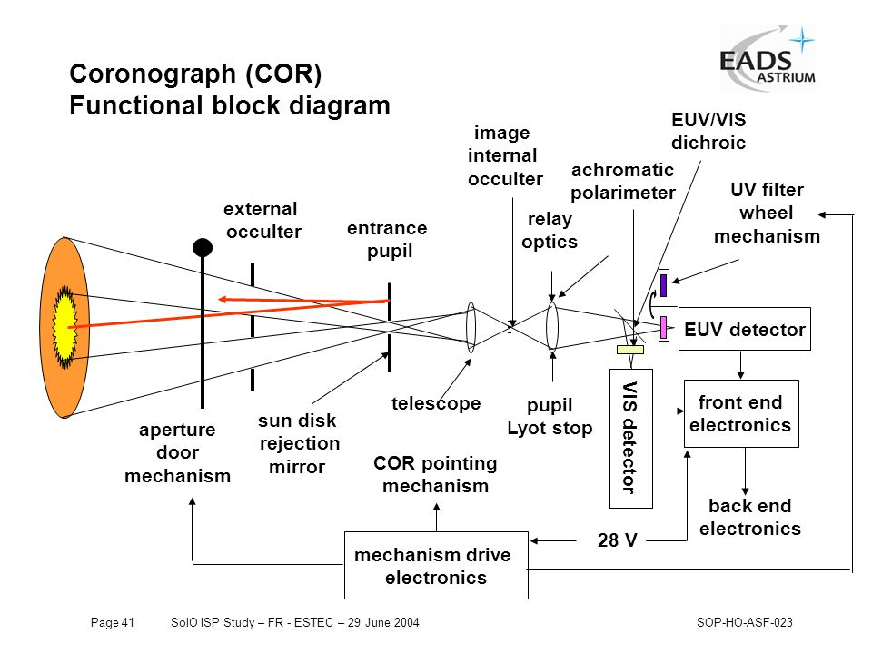 Page 41SolO ISP Study – FR - ESTEC – 29 June 2004SOP-HO-ASF-023 Coronograph (COR) Functional block diagram EUV/VIS dichroic EUV detector front end electronics back end electronics VIS detector external occulter entrance pupil telescope image internal occulter relay optics pupil Lyot stop UV filter wheel mechanism sun disk rejection mirror aperture door mechanism mechanism drive electronics COR pointing mechanism 28 V achromatic polarimeter