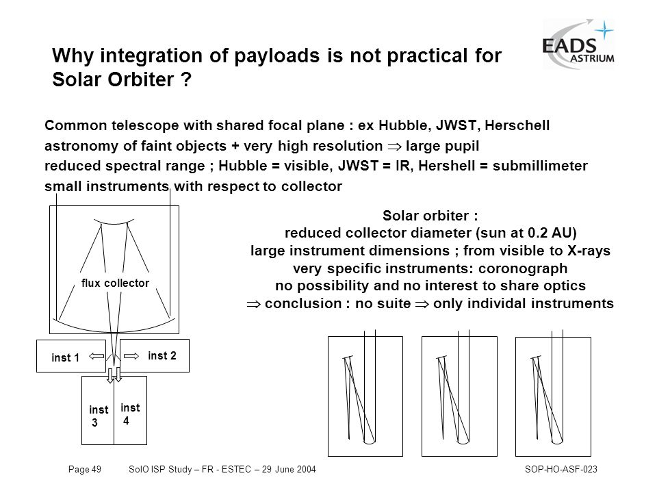 Page 49SolO ISP Study – FR - ESTEC – 29 June 2004SOP-HO-ASF-023 Why integration of payloads is not practical for Solar Orbiter .