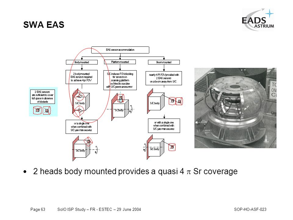 Page 63SolO ISP Study – FR - ESTEC – 29 June 2004SOP-HO-ASF-023 SWA EAS  2 heads body mounted provides a quasi 4  Sr coverage