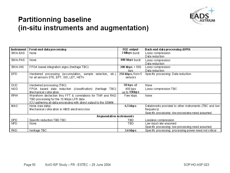Page 95SolO ISP Study – FR - ESTEC – 29 June 2004SOP-HO-ASF-023 Partitionning baseline (in-situ instruments and augmentation)