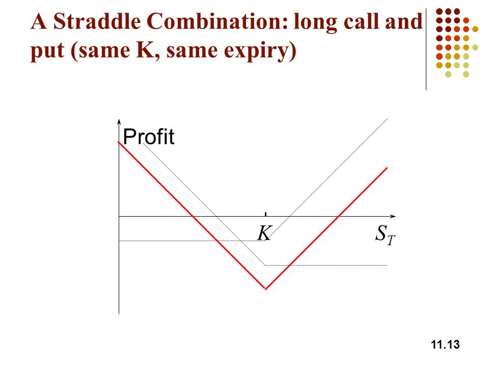 11.13 A Straddle Combination: long call and put (same K, same expiry) Profit STST K