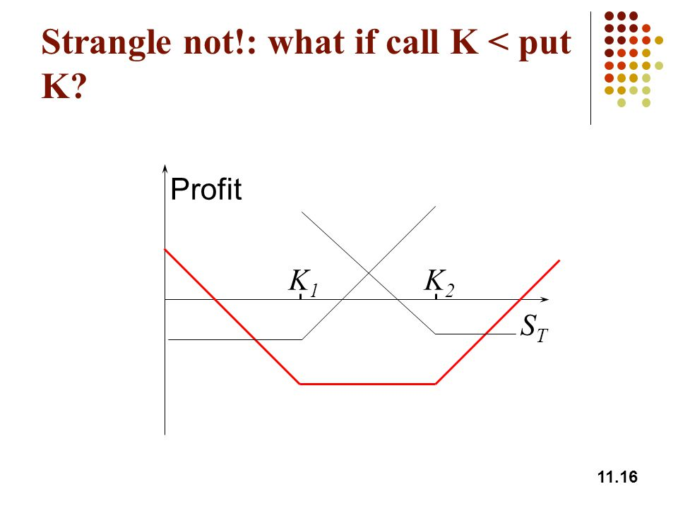 11.16 Strangle not!: what if call K < put K? K1K1 K2K2 Profit STST