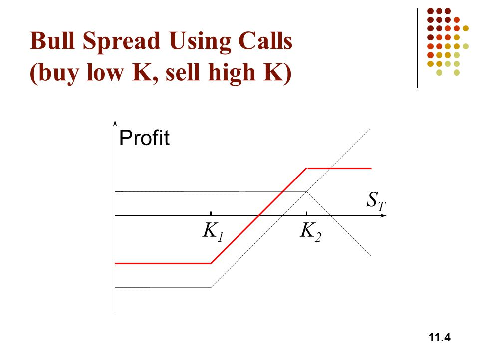 11.5 Bull Spread Using Puts (buy low K, sell high K) K1K1 K2K2 Profit STST