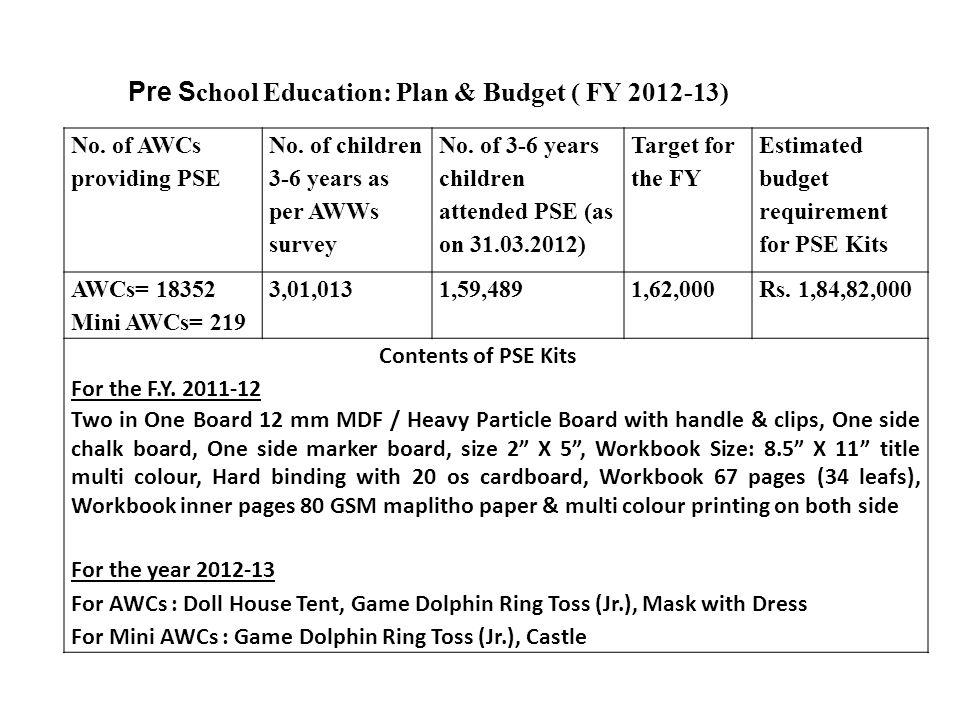 No. of AWCs providing PSE No. of children 3-6 years as per AWWs survey No.