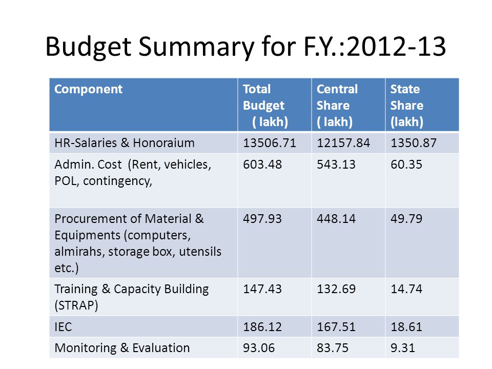 Budget Summary for F.Y.:2012-13 ComponentTotal Budget ( lakh) Central Share ( lakh) State Share (lakh) HR-Salaries & Honoraium13506.7112157.841350.87 Admin.