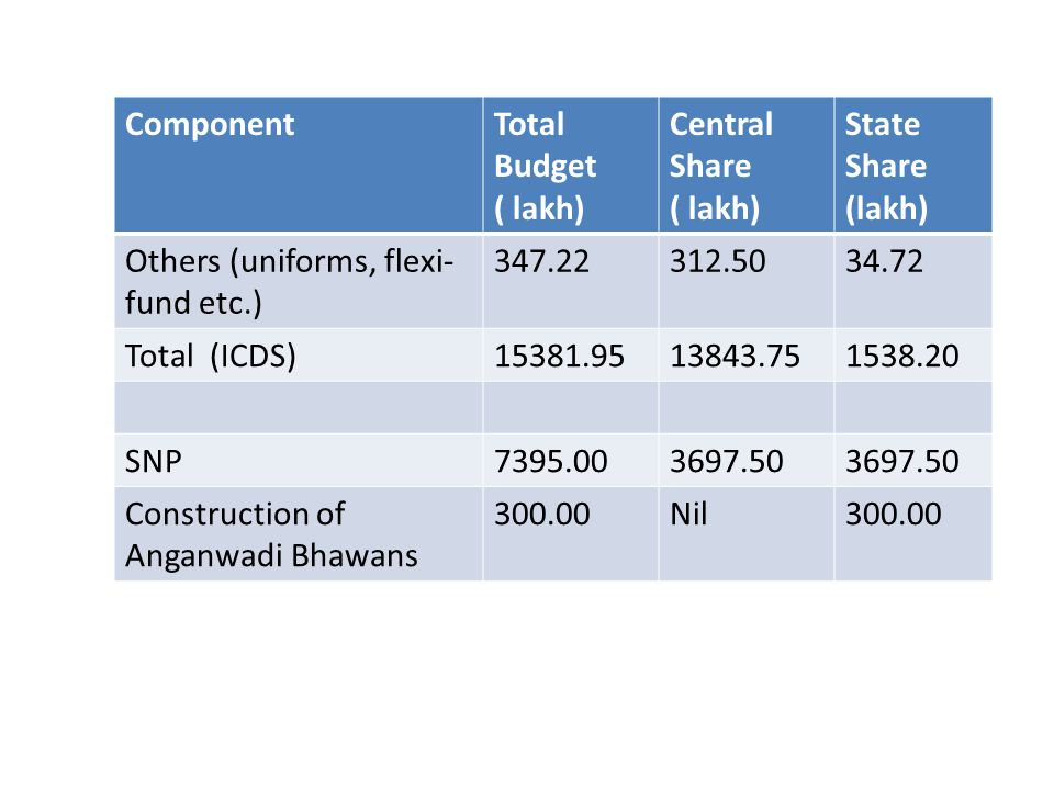 ComponentTotal Budget ( lakh) Central Share ( lakh) State Share (lakh) Others (uniforms, flexi- fund etc.) 347.22312.5034.72 Total (ICDS)15381.9513843