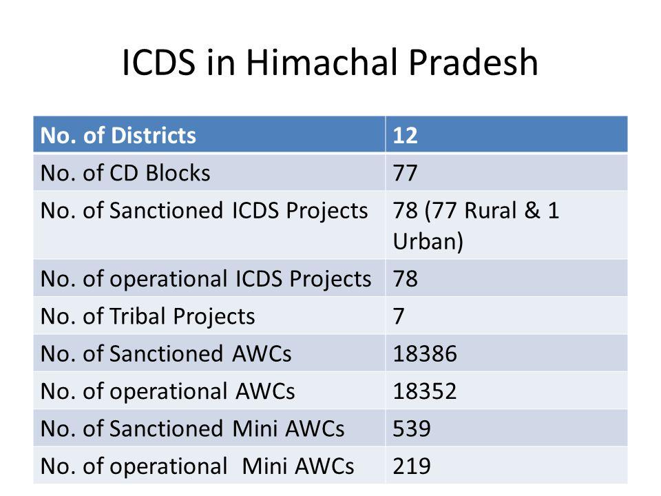 ICDS in Himachal Pradesh No. of Districts12 No. of CD Blocks77 No.