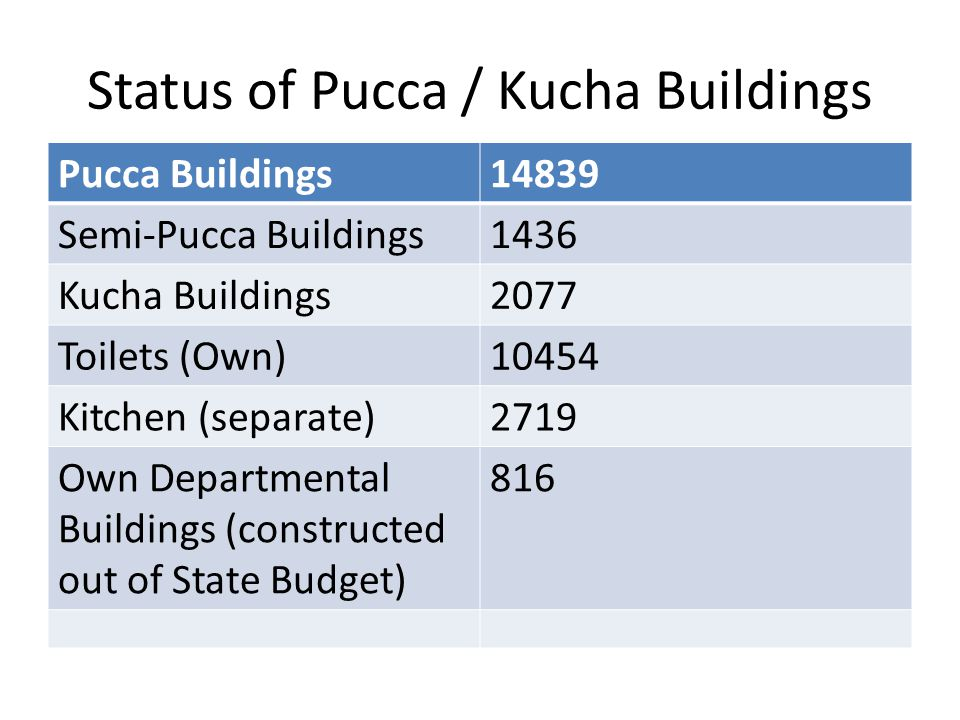 Status of Pucca / Kucha Buildings Pucca Buildings14839 Semi-Pucca Buildings1436 Kucha Buildings2077 Toilets (Own)10454 Kitchen (separate)2719 Own Departmental Buildings (constructed out of State Budget) 816