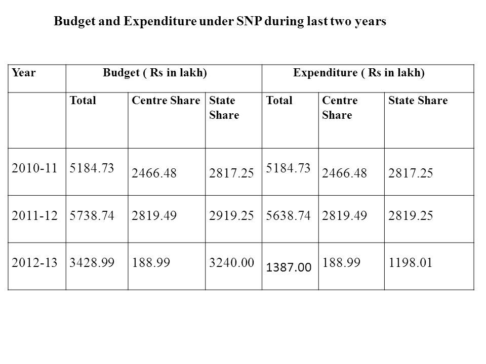 Year Budget ( Rs in lakh) Expenditure ( Rs in lakh) TotalCentre ShareState Share TotalCentre Share State Share 2010-115184.73 2466.482817.25 5184.73 2466.482817.25 2011-125738.742819.492919.255638.742819.492819.25 2012-133428.99188.993240.00 1387.00 188.991198.01 Budget and Expenditure under SNP during last two years