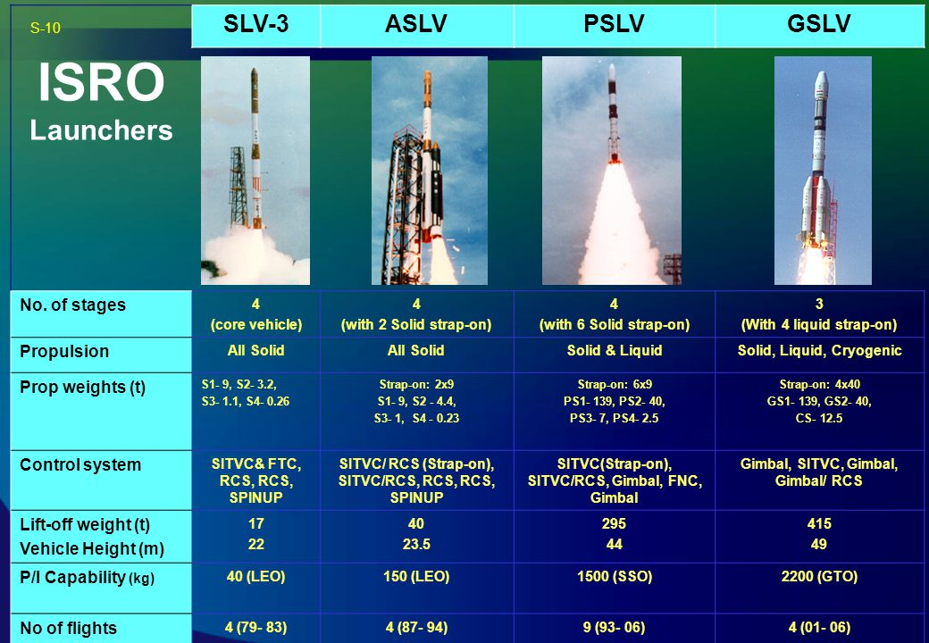 ISRO Launchers SLV-3ASLVPSLVGSLV No. of stages 4 (core vehicle) 4 (with 2 Solid strap-on) 4 (with 6 Solid strap-on) 3 (With 4 liquid strap-on) Propuls