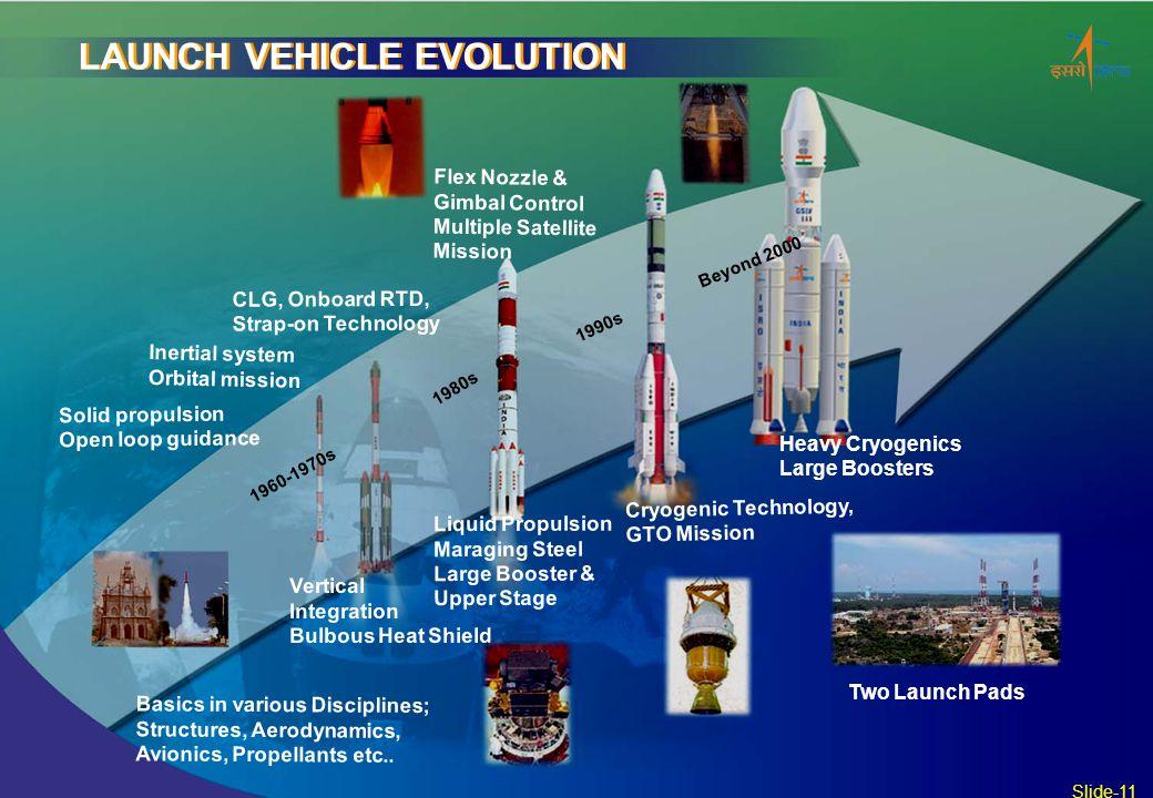 Basics in various Disciplines; Structures, Aerodynamics, Avionics, Propellants etc.. CLG, Onboard RTD, Strap-on Technology Vertical Integration Bulbou