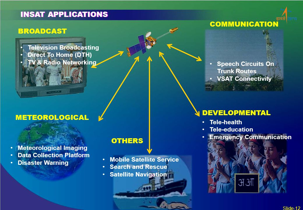 INSAT APPLICATIONS BROADCAST Television Broadcasting Direct To Home (DTH) TV & Radio Networking Speech Circuits On Trunk Routes VSAT Connectivity METE