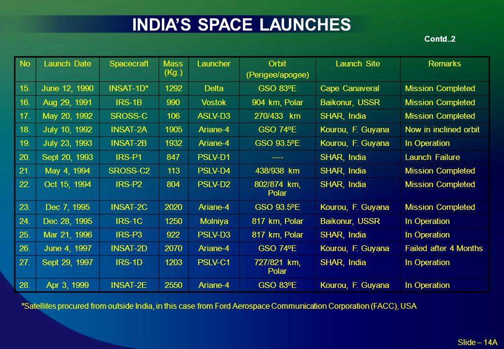 INDIA'S SPACE LAUNCHES Contd..2 NoLaunch DateSpacecraftMass (Kg.) LauncherOrbit (Perigee/apogee) Launch SiteRemarks 15.June 12, 1990INSAT-1D*1292Delta