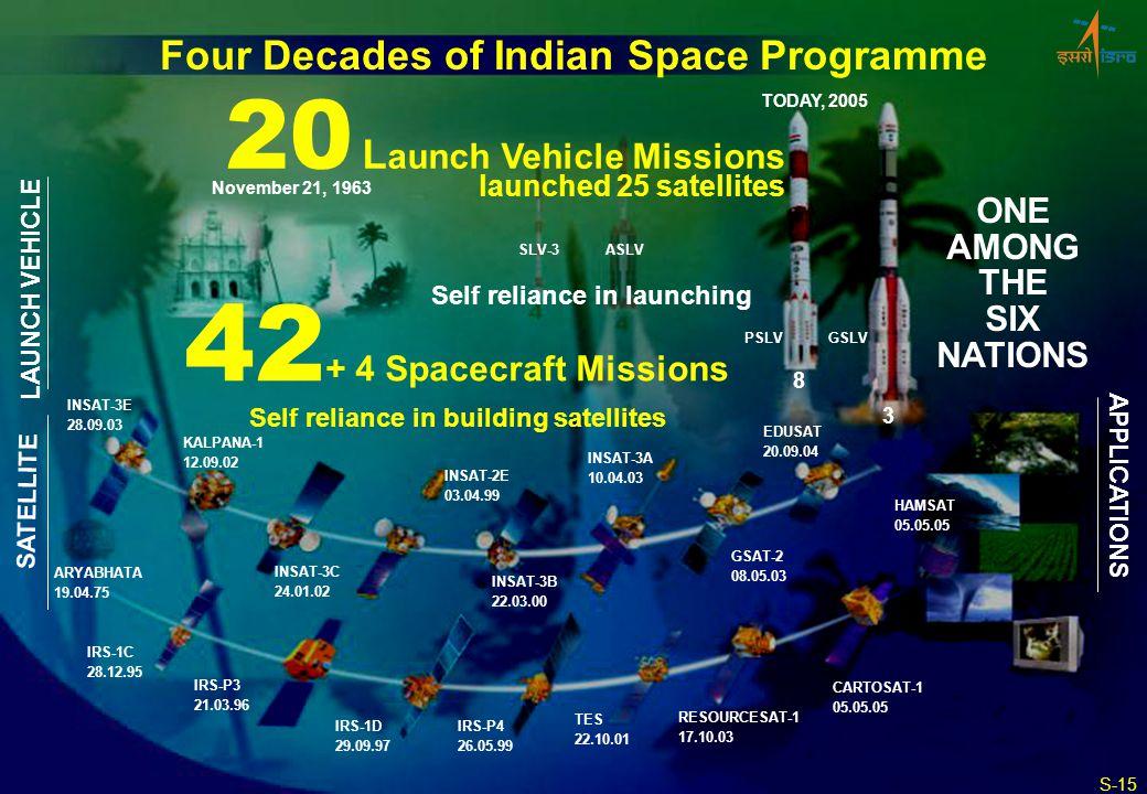 November 21, 1963 SLV-3ASLV TODAY, 2005 PSLVGSLV ARYABHATA 19.04.75 GSAT-2 08.05.03 KALPANA-1 12.09.02 INSAT-2E 03.04.99 INSAT-3B 22.03.00 INSAT-3A 10