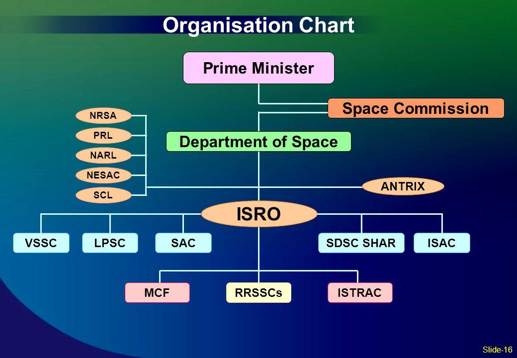 Prime Minister Space Commission Department of Space VSSCLPSCSDSC SHARISACSAC MCFRRSSCsISTRAC ISRO NRSA PRL NARL NESAC SCL ANTRIX Organisation Chart Sl