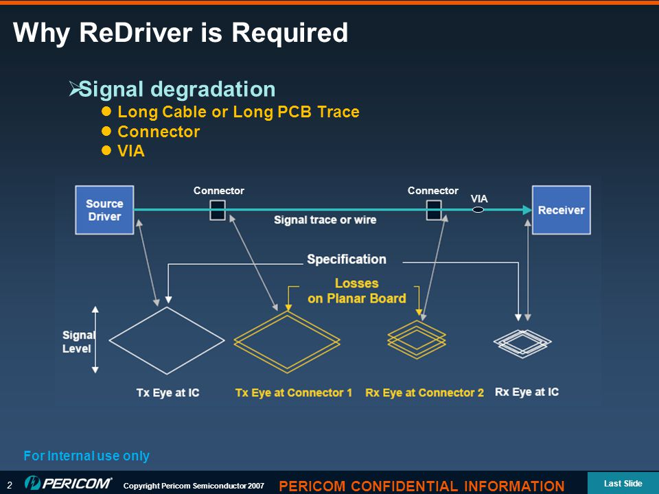 2 Copyright Pericom Semiconductor 2007 Last Slide PERICOM CONFIDENTIAL INFORMATION Why ReDriver is Required For Internal use only  Signal degradation Long Cable or Long PCB Trace Connector VIA Connector