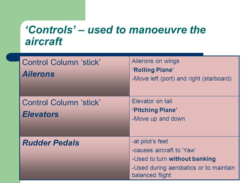'Controls' – used to manoeuvre the aircraft Control Column 'stick' Ailerons Ailerons on wings 'Rolling Plane' -Move left (port) and right (starboard)