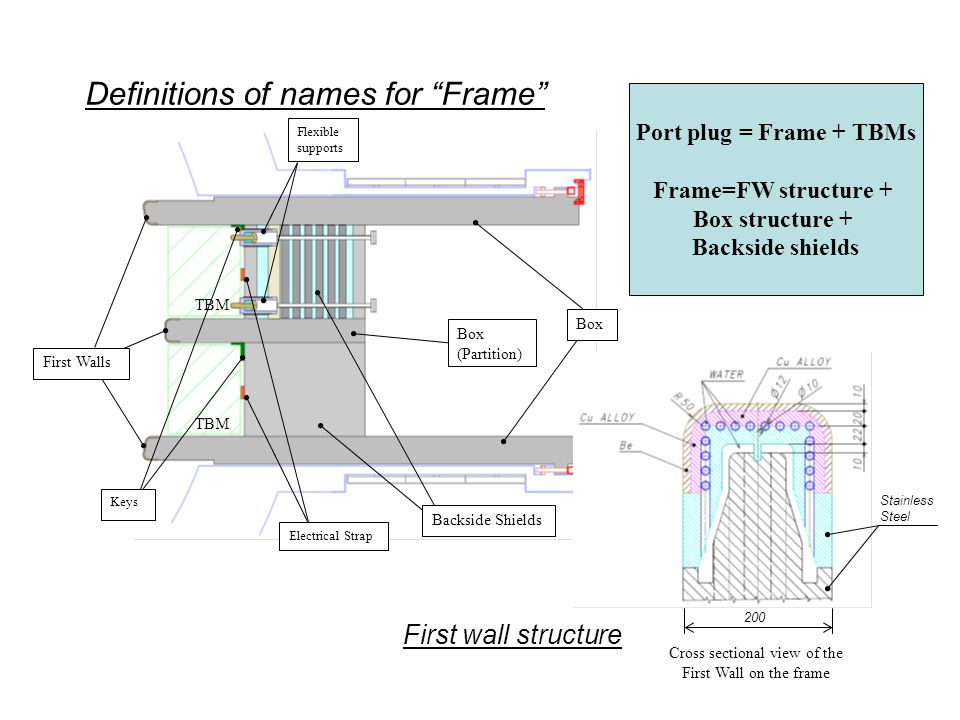 Frame Thickness and Nuclear Shielding Efficiency - Nuclear analysis for different thickness of the frame box structure - Result: The maximum nuclear heating rate: 0.075, 0.097 and 0.17 MW/m 3 for the reference plug, 20cm and 10cm thick frame cases, respectively.