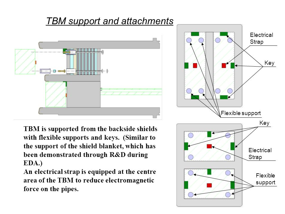 TBM support and attachments TBM is supported from the backside shields with flexible supports and keys.