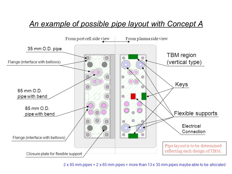 An example of possible pipe layout with Concept B From plasma side viewFrom port cell side view Keys TBM region (vertical type) Flexible supports 35 mm O.D.