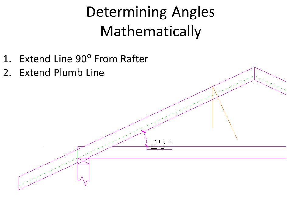 Determining Angles Mathematically 1.Extend Line 90⁰ From Rafter 2.Extend Plumb Line