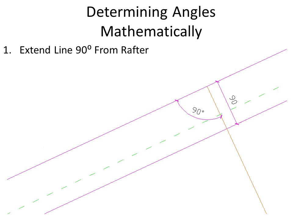 Determining Angles Mathematically 1.Extend Line 90⁰ From Rafter
