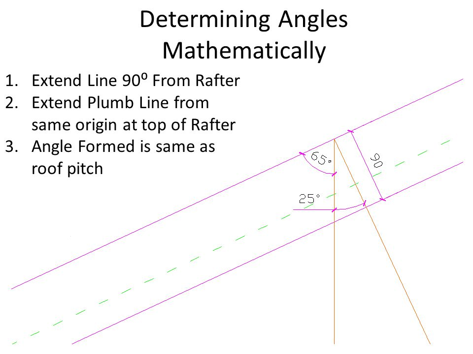 Determining Angles Mathematically 1.Extend Line 90⁰ From Rafter 2.Extend Plumb Line from same origin at top of Rafter 3.Angle Formed is same as roof p