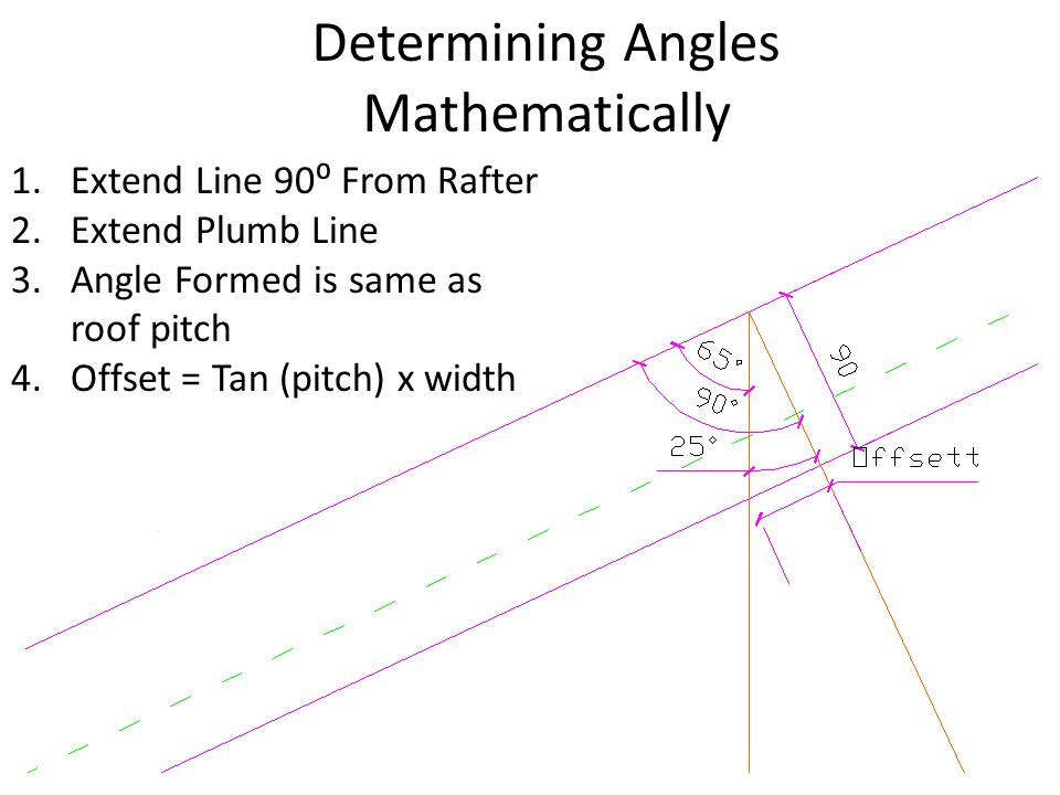 Determining Angles Mathematically 1.Extend Line 90⁰ From Rafter 2.Extend Plumb Line 3.Angle Formed is same as roof pitch 4.Offset = Tan (pitch) x widt