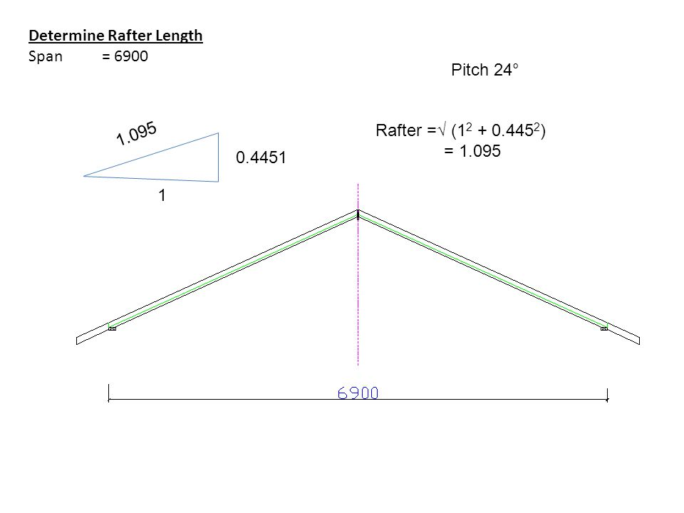 Determine Rafter Length Span = 6900 Pitch 24° 1 0.4451 Rafter =√ (1 2 + 0.445 2 ) = 1.095 1.095