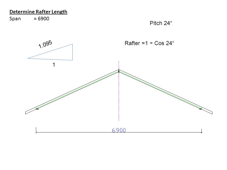 Determine Rafter Length Span = 6900 Pitch 24° 1 Rafter =1 ÷ Cos 24° 1.095