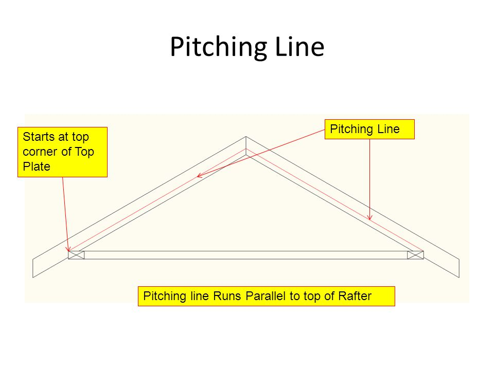 Starts at top corner of Top Plate Pitching Line Pitching line Runs Parallel to top of Rafter