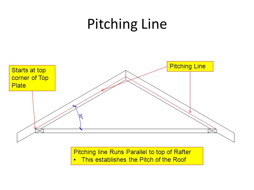 Pitching Line Starts at top corner of Top Plate Pitching Line Pitching line Runs Parallel to top of Rafter This establishes the Pitch of the Roof