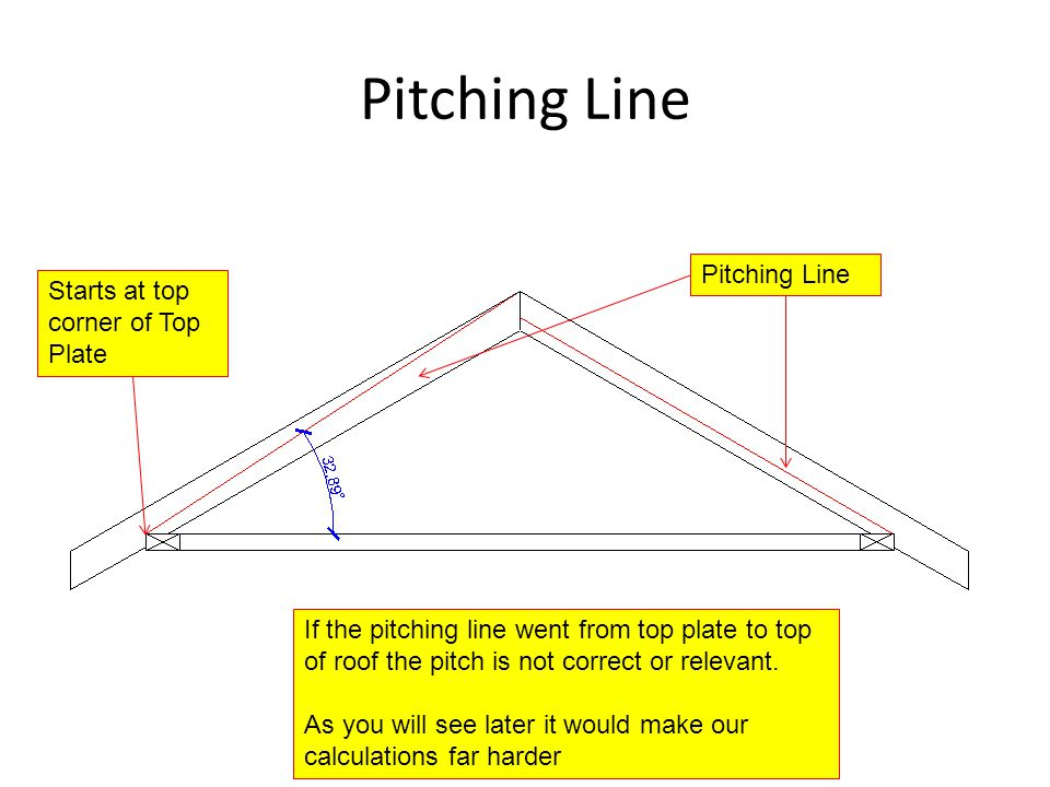 Pitching Line Starts at top corner of Top Plate Pitching Line If the pitching line went from top plate to top of roof the pitch is not correct or rele