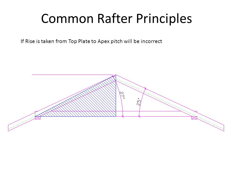 Common Rafter Principles If Rise is taken from Top Plate to Apex pitch will be incorrect