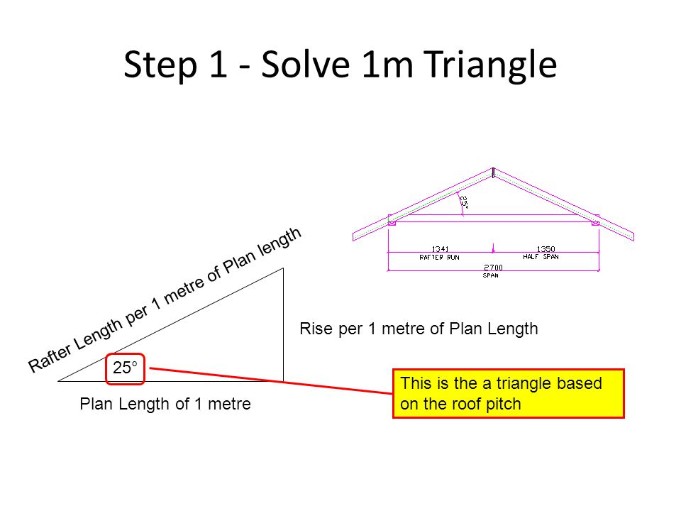 Step 1 - Solve 1m Triangle 25° This is the a triangle based on the roof pitch Plan Length of 1 metre Rise per 1 metre of Plan Length Rafter Length per
