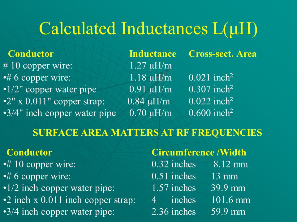 Calculated Inductances L(μH) Conductor Inductance Cross-sect.