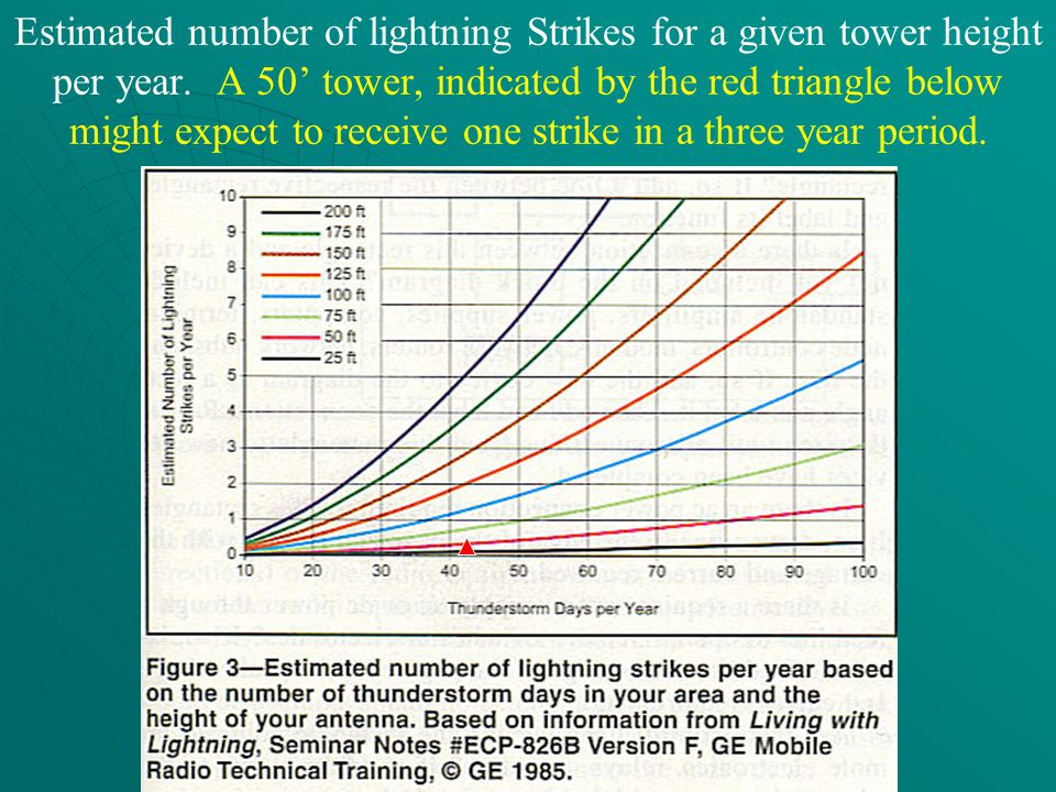 Estimated number of lightning Strikes for a given tower height per year.