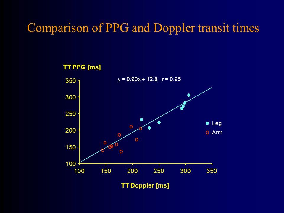 100 150 200 250 300 350 TT PPG [ms] 100150200250300350 TT Doppler [ms] y = 0.90x + 12.8 r = 0.95 Comparison of PPG and Doppler transit times Leg Arm