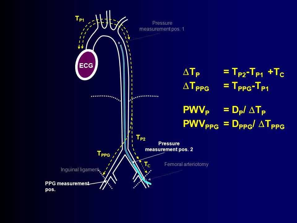 Inguinal ligament Pressure measurement pos. 1 ECG T P1 Pressure measurement pos. 2 T P2 PPG measurement pos. T PPG  T P = T P2 -T P1  T PPG = T PPG