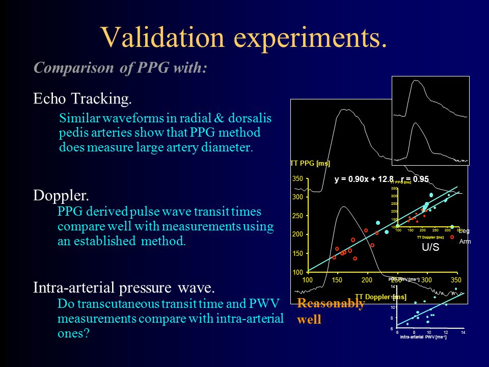 PPG U/S Validation experiments. Echo Tracking. Similar waveforms in radial & dorsalis pedis arteries show that PPG method does measure large artery di