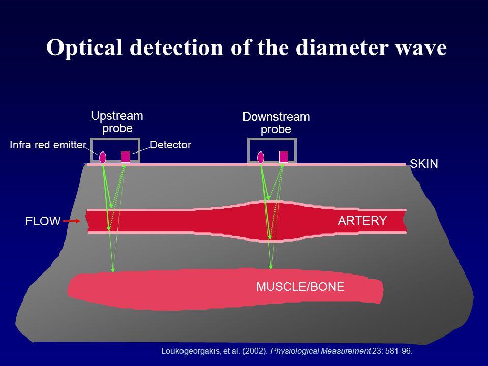 Optical detection of the diameter wave SKIN ARTERY FLOW Downstream probe MUSCLE/BONE Upstream probe Infra red emitterDetector Loukogeorgakis, et al. (