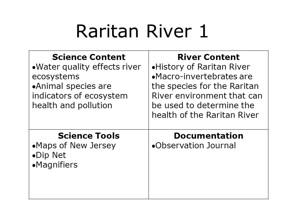 Raritan River 1 Science Content Water quality effects river ecosystems Animal species are indicators of ecosystem health and pollution River Content History of Raritan River Macro-invertebrates are the species for the Raritan River environment that can be used to determine the health of the Raritan River Science Tools Maps of New Jersey Dip Net Magnifiers Documentation Observation Journal