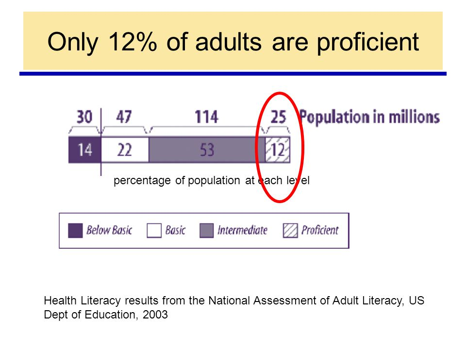 Health Literacy results from the National Assessment of Adult Literacy, US Dept of Education, 2003 Only 12% of adults are proficient percentage of population at each level