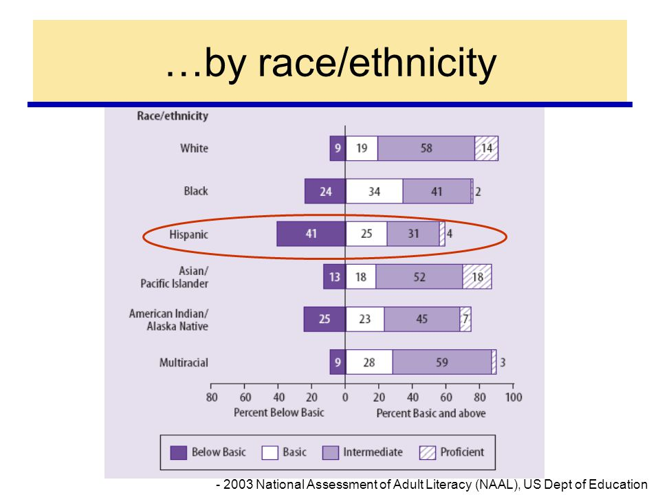 - 2003 National Assessment of Adult Literacy (NAAL), US Dept of Education …by race/ethnicity