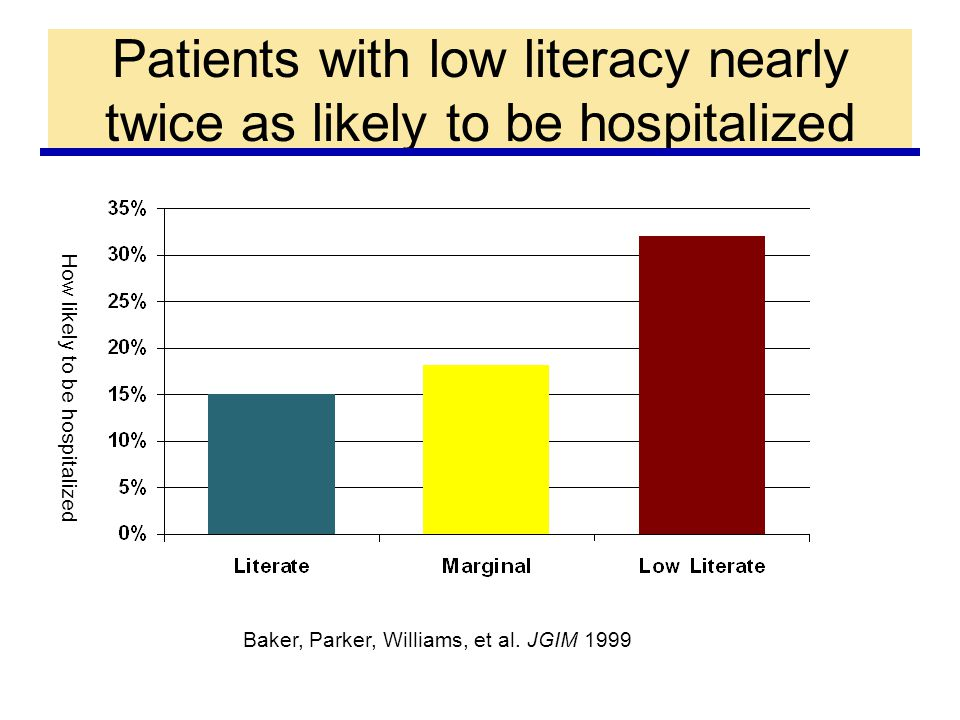 How likely to be hospitalized Baker, Parker, Williams, et al.