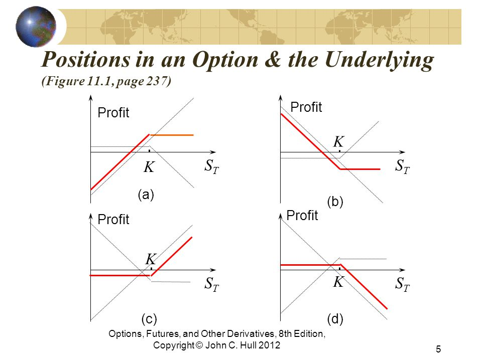 Positions in an Option & the Underlying (Figure 11.1, page 237) Profit STST K STST K STST K STST K (a) (b) (c)(d) 5