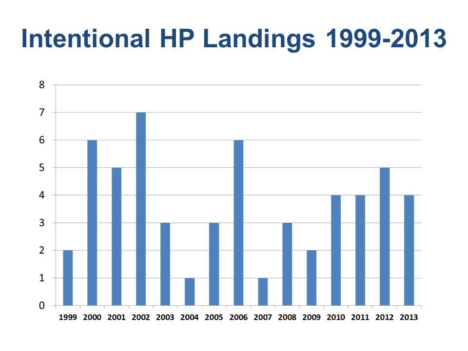 Intentional HP Landings 1999-2013