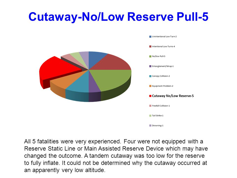 Cutaway-No/Low Reserve Pull-5 All 5 fatalities were very experienced.
