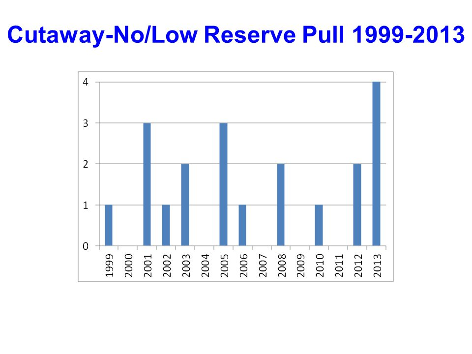 Cutaway-No/Low Reserve Pull 1999-2013